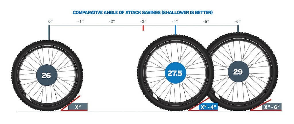 different mountain bike wheel sizes